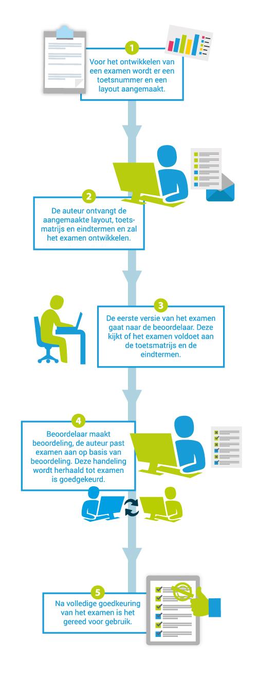 Examenontwikkeling bij IVIO-Examenbureau